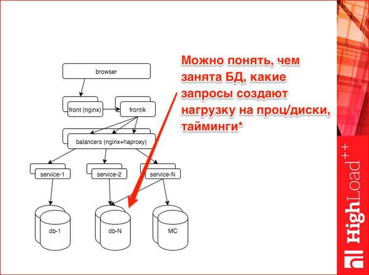 Мониторинг всех слоев web проекта - 33