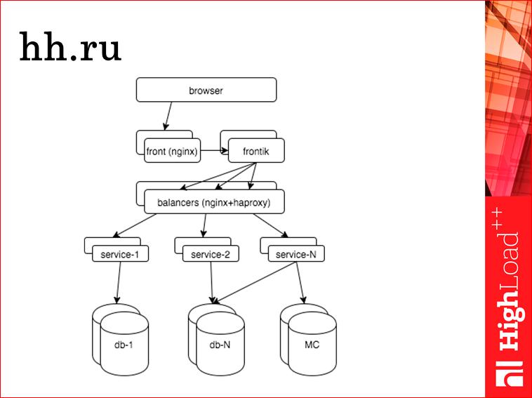 Мониторинг всех слоев web проекта - 5