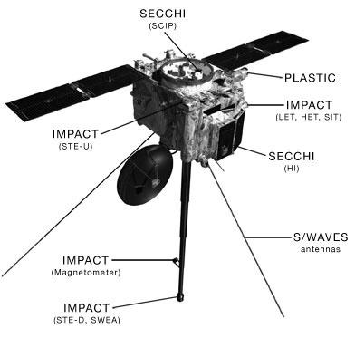 «Жизнь со звездой» — часть 3: аппараты следящие за Солнцем - 21