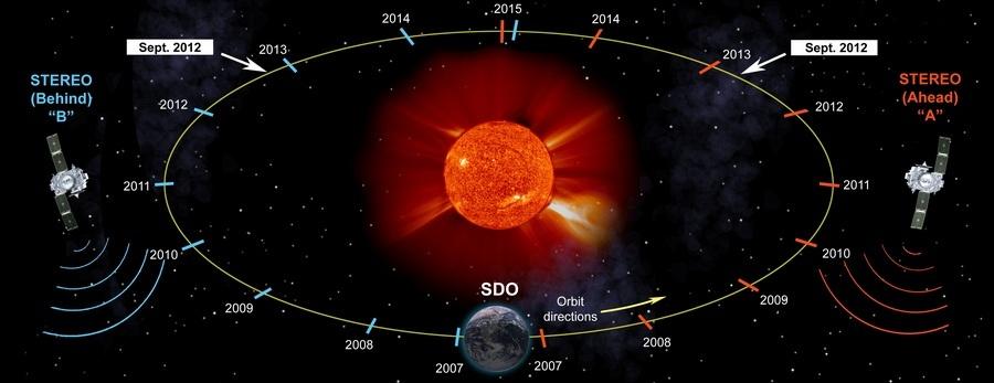 «Жизнь со звездой» — часть 3: аппараты следящие за Солнцем - 22