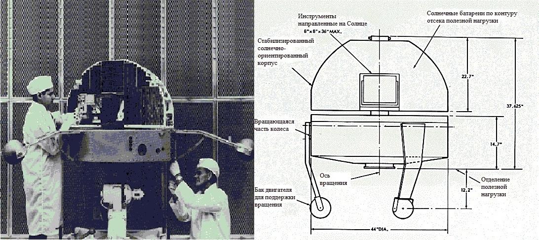 «Жизнь со звездой» — часть 3: аппараты следящие за Солнцем - 4