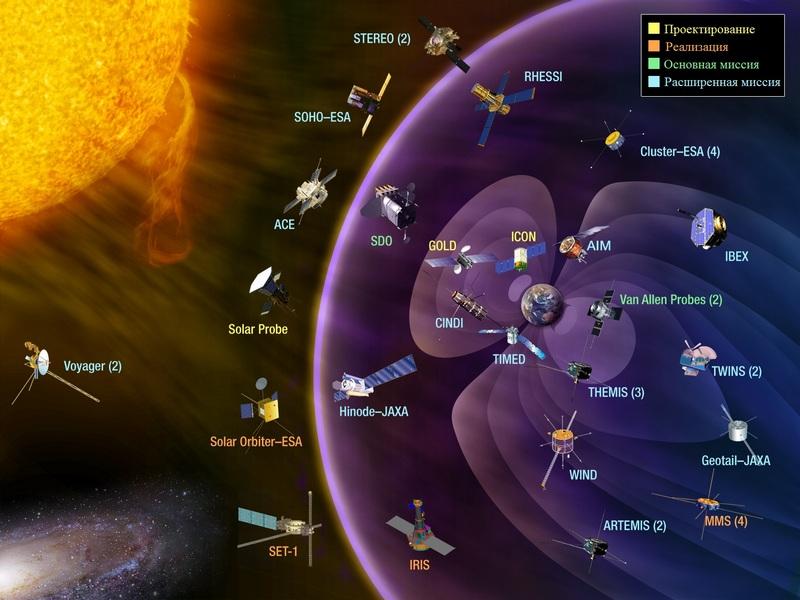 «Жизнь со звездой» — часть 3: аппараты следящие за Солнцем - 1
