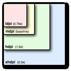 Как Android преобразует размеры ресурсов - 1