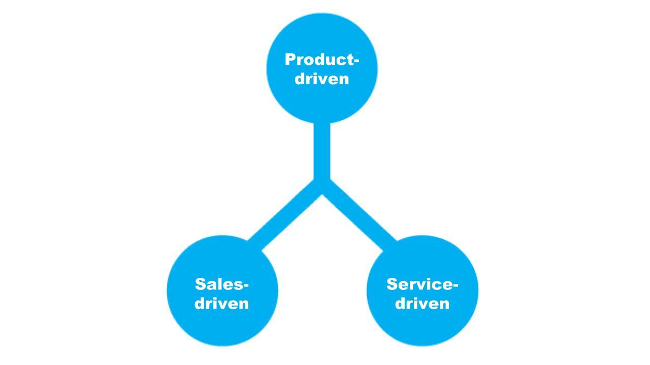 Как сформировать конкурентное преимущество и ценность технологичного продукта - 2