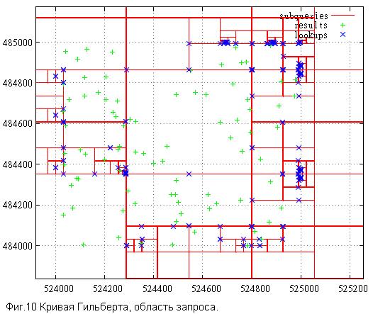 Кривая Гильберта vs Z-order - 11