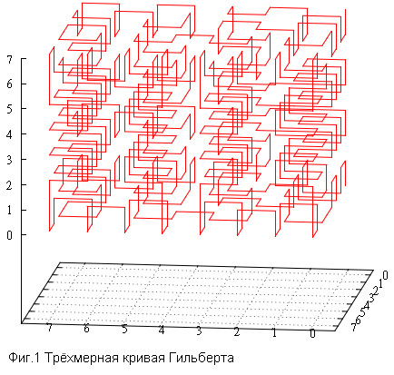Кривая Гильберта vs Z-order - 2
