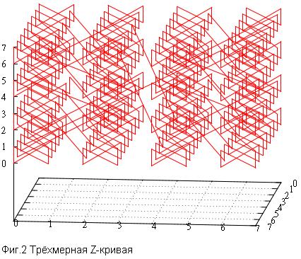 Кривая Гильберта vs Z-order - 3