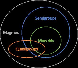 Моноиды, полугруппы и все-все-все - 2