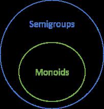 Моноиды, полугруппы и все-все-все - 3