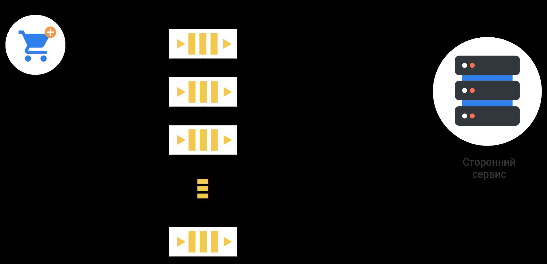 Реализация вебхуков на примере взаимодействия сторонних сервисов с онлайн-кассами - 2