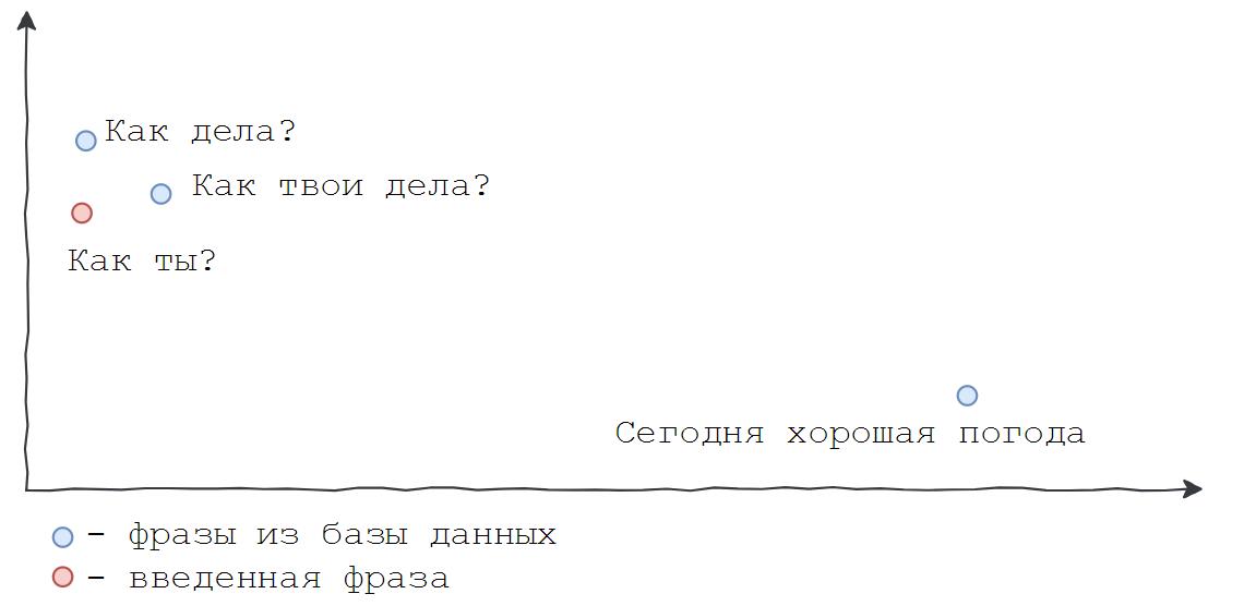 Русскоязычный чат-бот Boltoon: создаем виртуального собеседника - 3