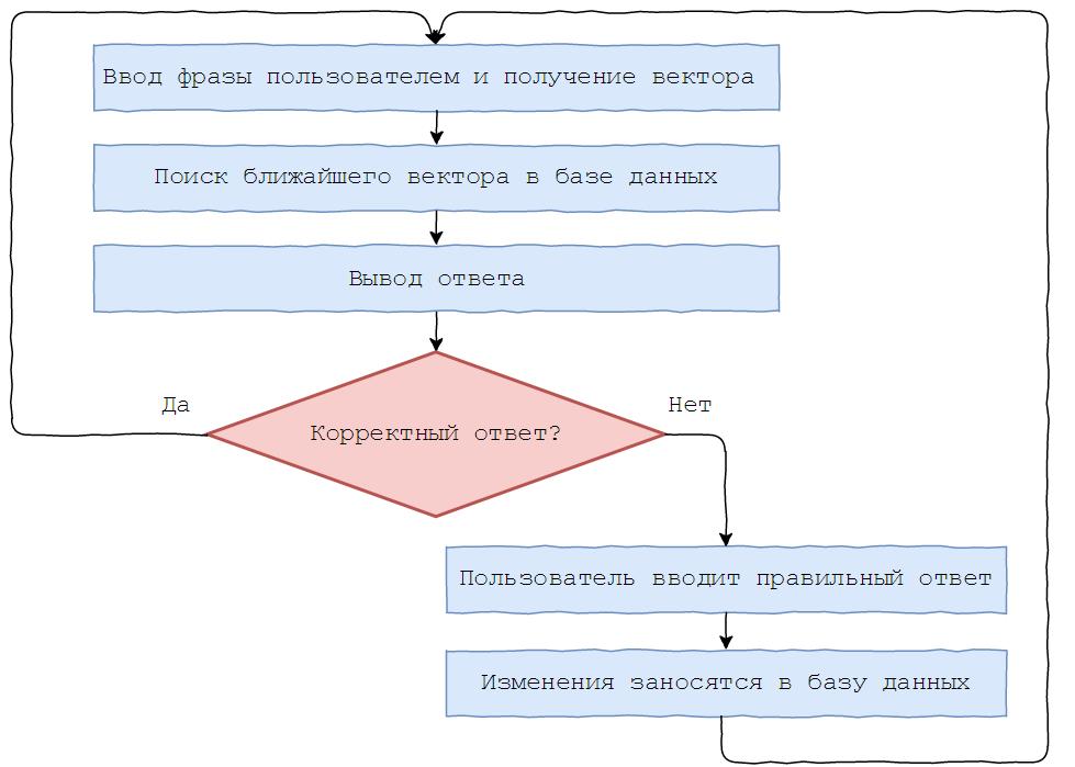 Русскоязычный чат-бот Boltoon: создаем виртуального собеседника - 4
