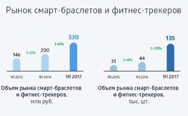 Умные часы и фитнес-трекеры: какие модели выбирают в России - 2