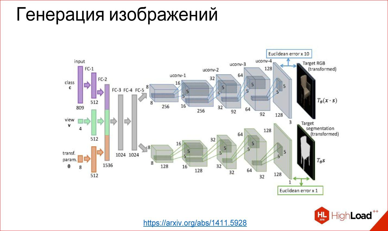 Введение в архитектуры нейронных сетей - 31