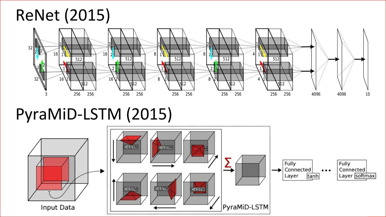 Введение в архитектуры нейронных сетей - 42