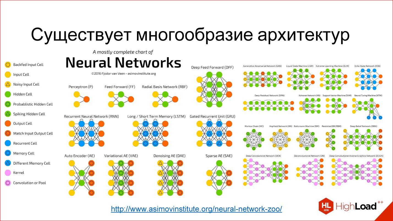 Введение в архитектуры нейронных сетей - 1