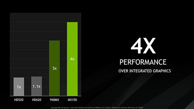 Nvidia готовит 3D-карты GeForce MX130 и MX110