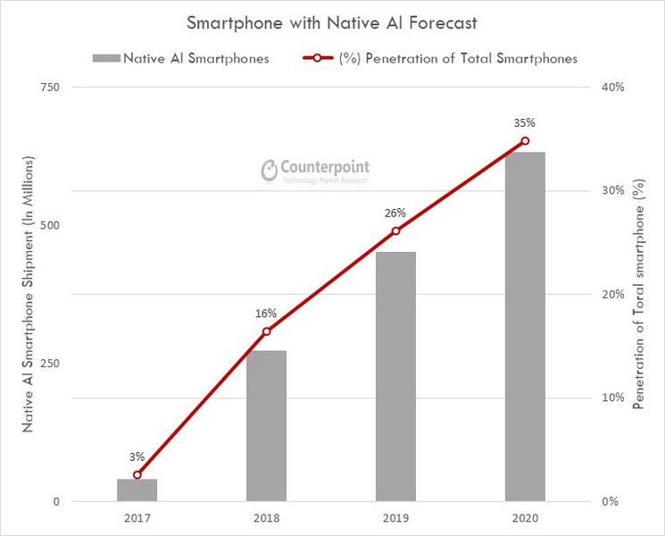 Смартфоны с ИИ займут треть рынка уже в 2020 году