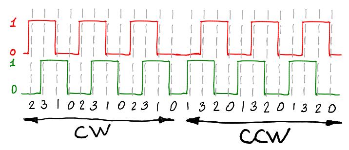 Ардуино головного мозга: импульсный датчик положения - 4