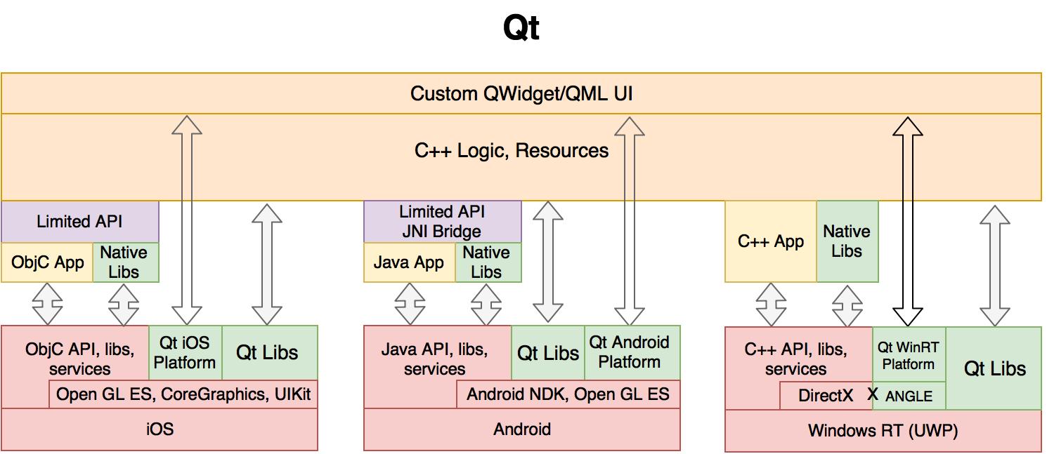 Архитектуры ReactNative, Xamarin, PhoneGap и Qt. Часть 2 - 2