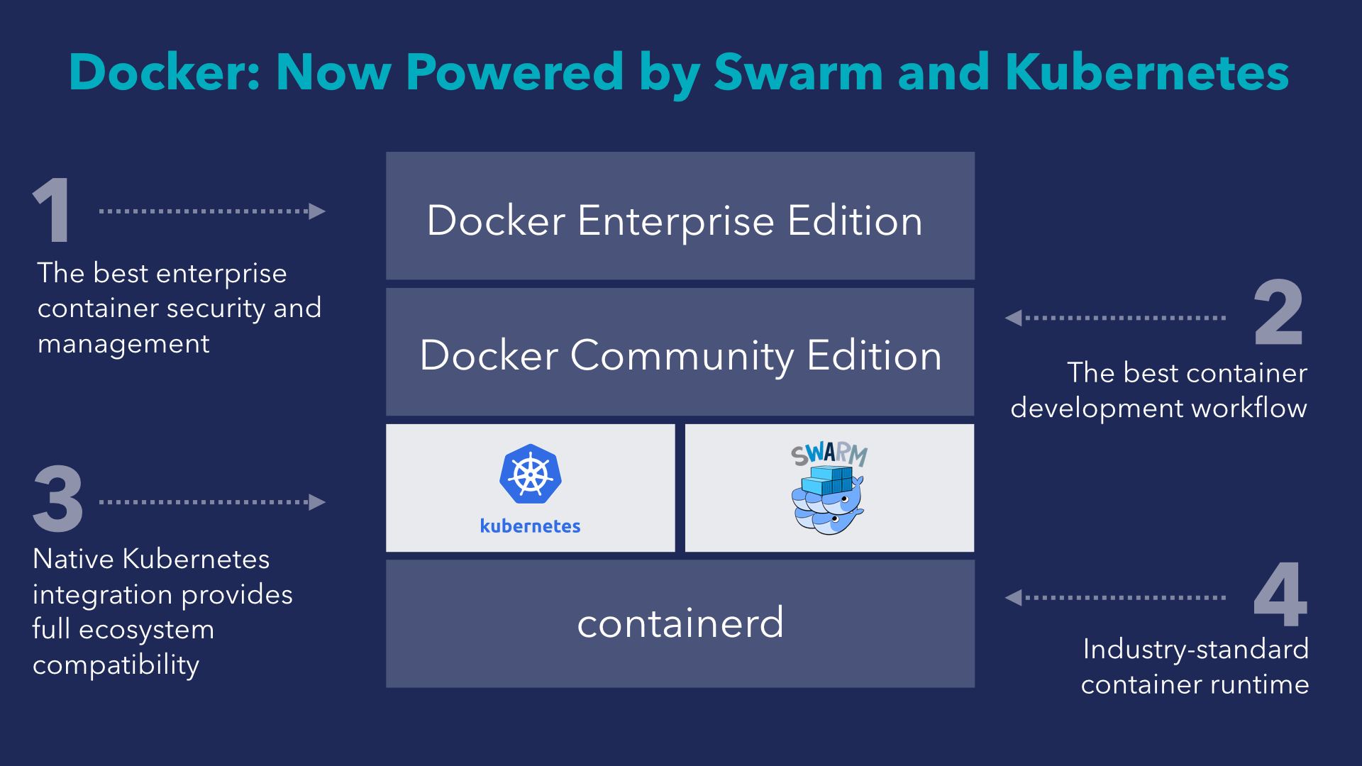 Что и зачем Docker делает в Moby для интеграции с Kubernetes? - 2