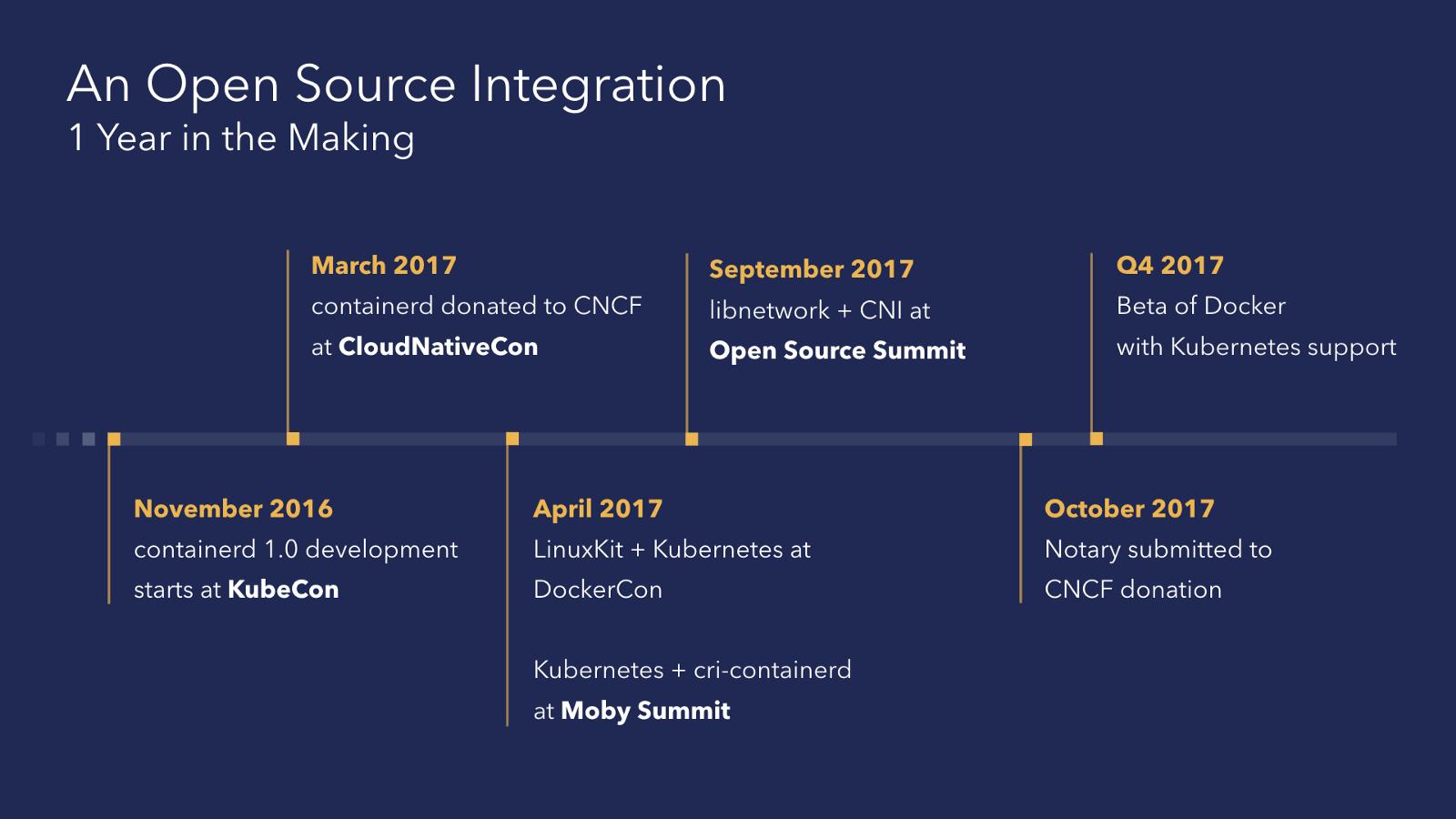Что и зачем Docker делает в Moby для интеграции с Kubernetes? - 4