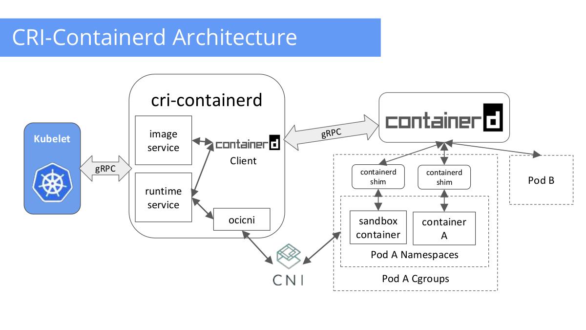 Что и зачем Docker делает в Moby для интеграции с Kubernetes? - 7