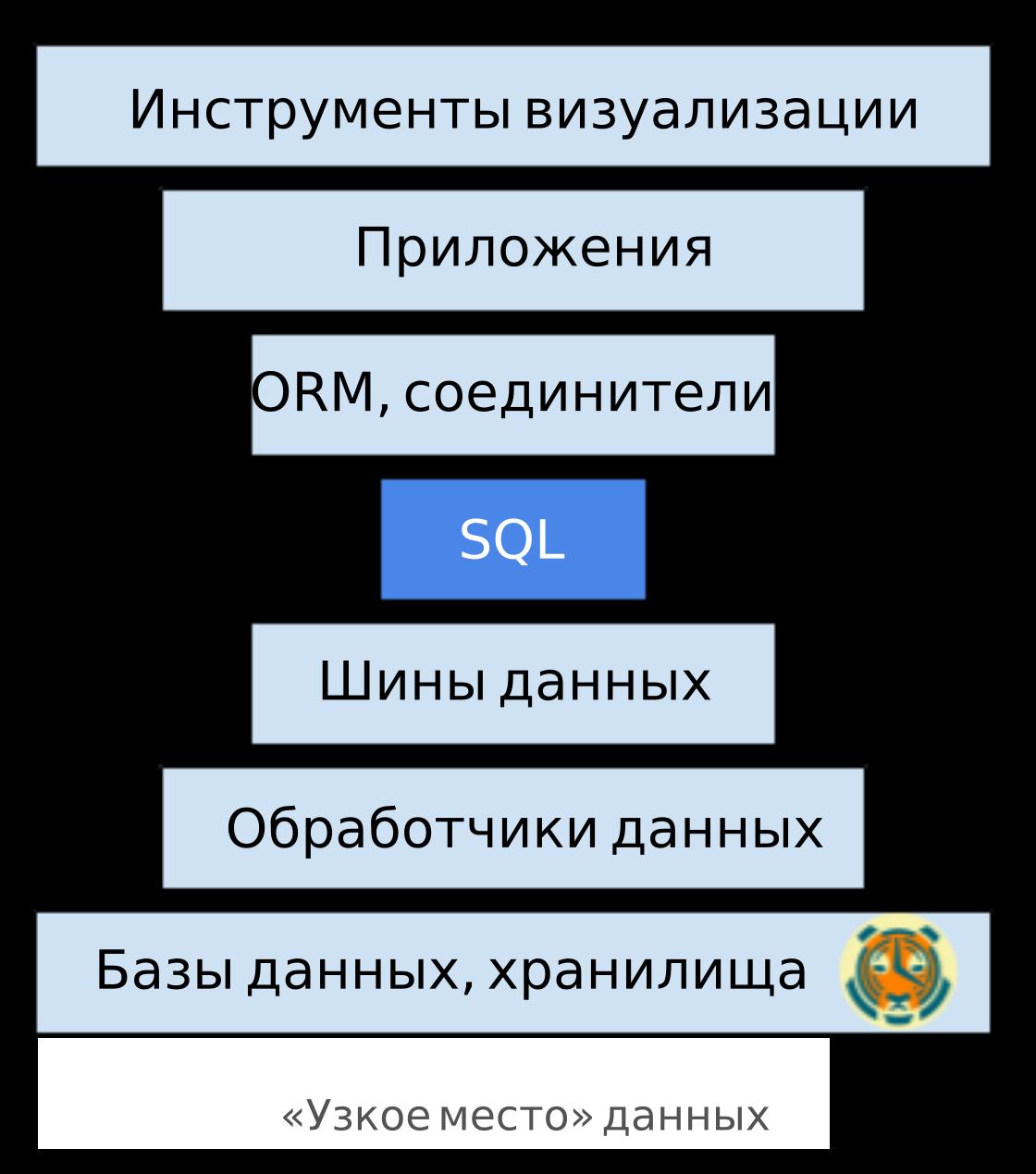 Почему SQL одерживает верх над NoSQL, и к чему это приведет в будущем - 11