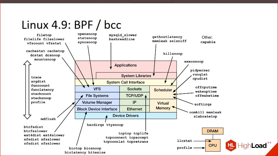 Профилирование кода на C-С++ в *nix-системах - 24