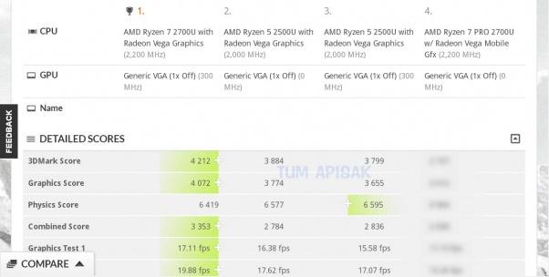 APU Ryzen 7 2700U сравнили с CPU Core i7-8550U