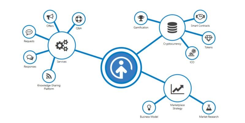 Opporty — новый маркетплейс для малого бизнеса на блокчейне - 2
