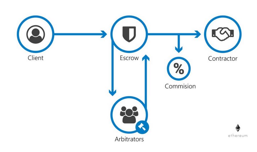Opporty — новый маркетплейс для малого бизнеса на блокчейне - 5