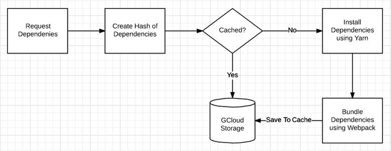 Как мы заставили npm-пакеты работать в браузере - 4
