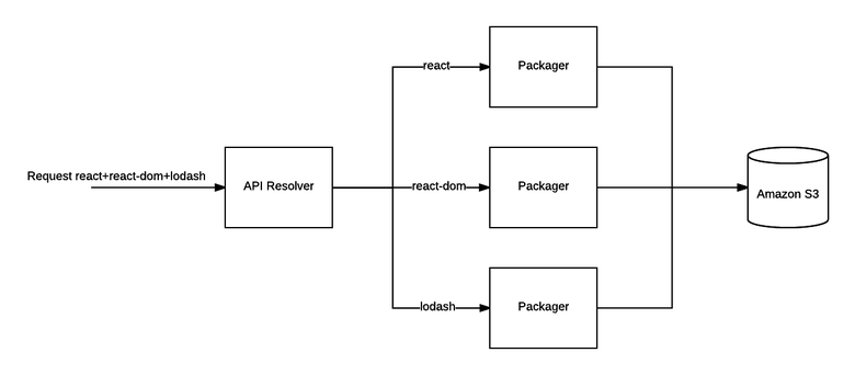 Как мы заставили npm-пакеты работать в браузере - 8