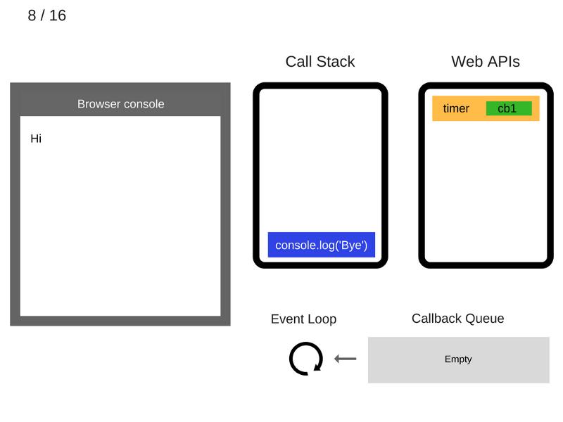 Как работает JS: цикл событий, асинхронность и пять способов улучшения кода с помощью async - await - 12