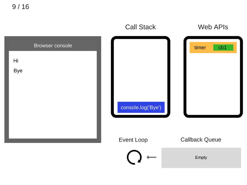 Как работает JS: цикл событий, асинхронность и пять способов улучшения кода с помощью async - await - 13