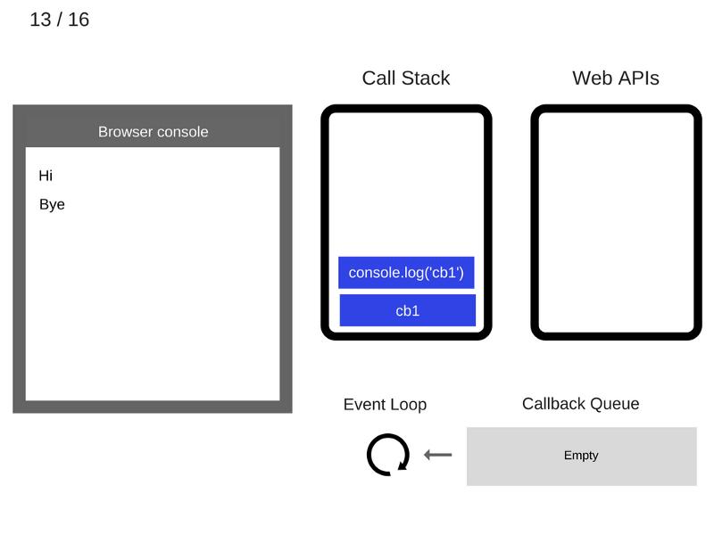 Как работает JS: цикл событий, асинхронность и пять способов улучшения кода с помощью async - await - 17