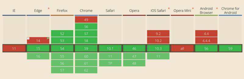 Как работает JS: цикл событий, асинхронность и пять способов улучшения кода с помощью async - await - 22
