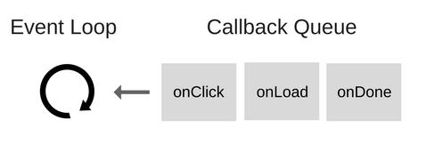 Как работает JS: цикл событий, асинхронность и пять способов улучшения кода с помощью async - await - 4