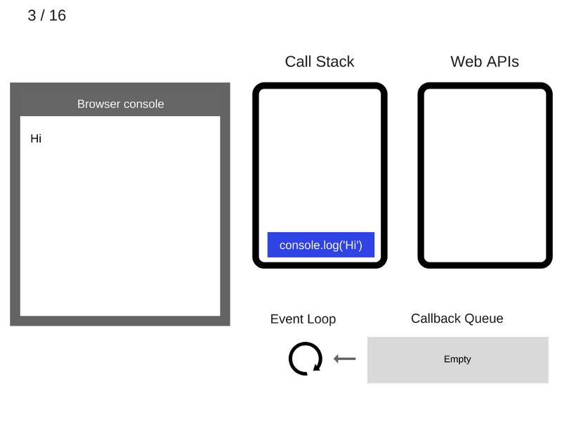 Как работает JS: цикл событий, асинхронность и пять способов улучшения кода с помощью async - await - 7