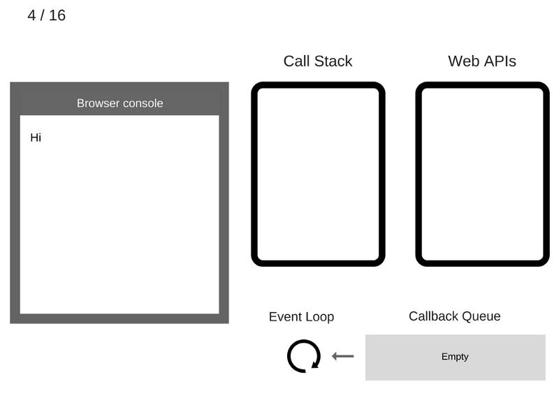 Как работает JS: цикл событий, асинхронность и пять способов улучшения кода с помощью async - await - 8
