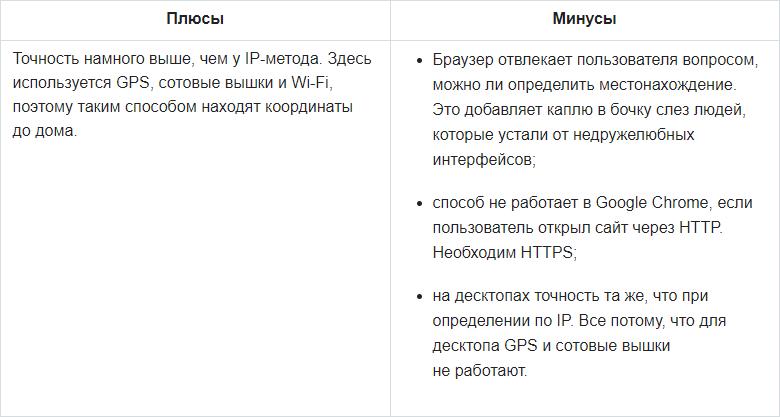 Как вычислить (город пользователя) по IP - 3