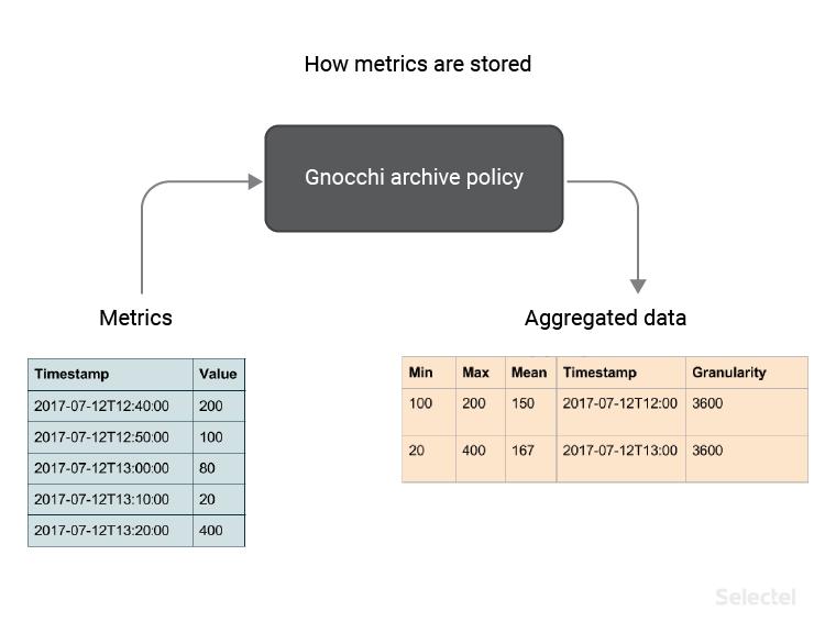 Сервис статистики VPC - 4