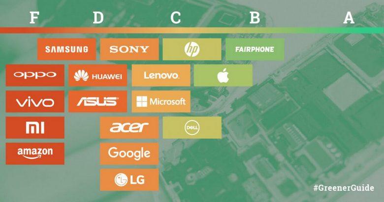 Greenpeace оценила крупнейшие IT-компании