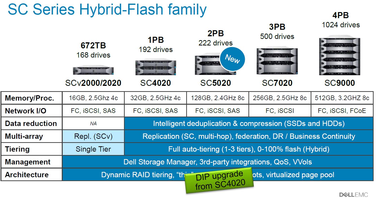 Dell EMC SC и Unity: два сапога — пара - 13