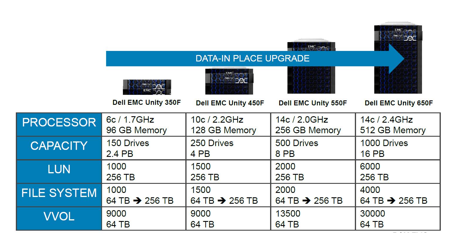 Dell EMC SC и Unity: два сапога — пара - 17
