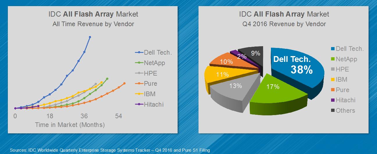 Dell EMC SC и Unity: два сапога — пара - 2