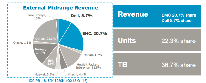 Dell EMC SC и Unity: два сапога — пара - 4