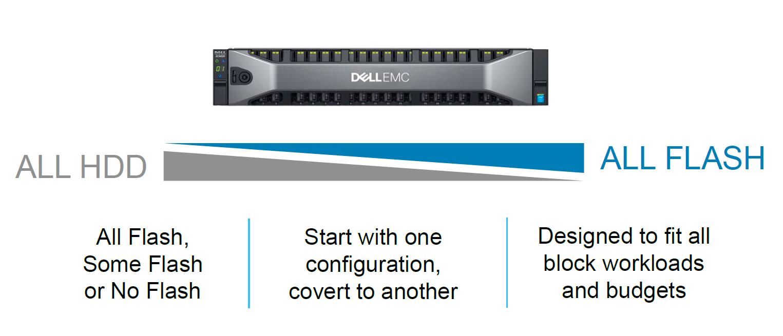 Dell EMC SC и Unity: два сапога — пара - 7