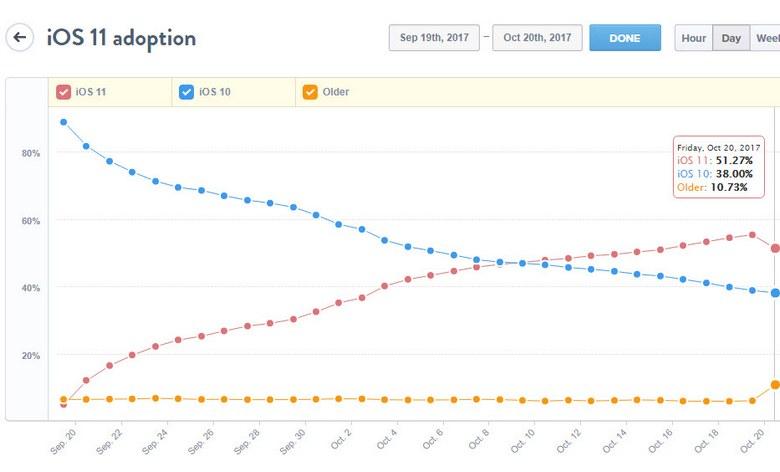 Доля iOS 11 снизилась впервые с момента выхода финальной версии ОС